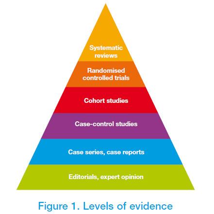 Levels of Evidence: Chiropractors: Does Chiropractic Work:Toronto Downtown Chiropractor